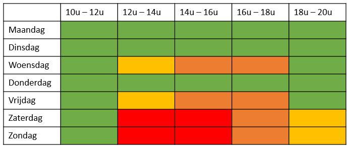 Statische druktebarometer de Plas